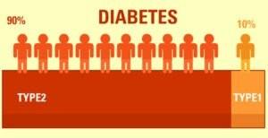 So sánh tiểu đường type 1 và type 2