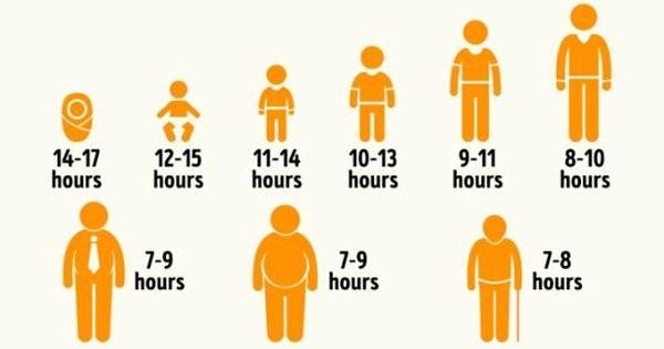Thời gian ngủ thích hợp ở từng độ tuổi