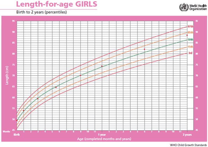 Biểu đồ chiều cao theo tuổi ở bé gái từ sơ sinh – 2 tuổi