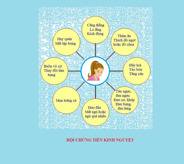 Các triệu chứng của PMS
