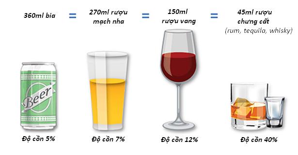 Uống bao nhiêu rượu thì sẽ bị ngộ độc rượu