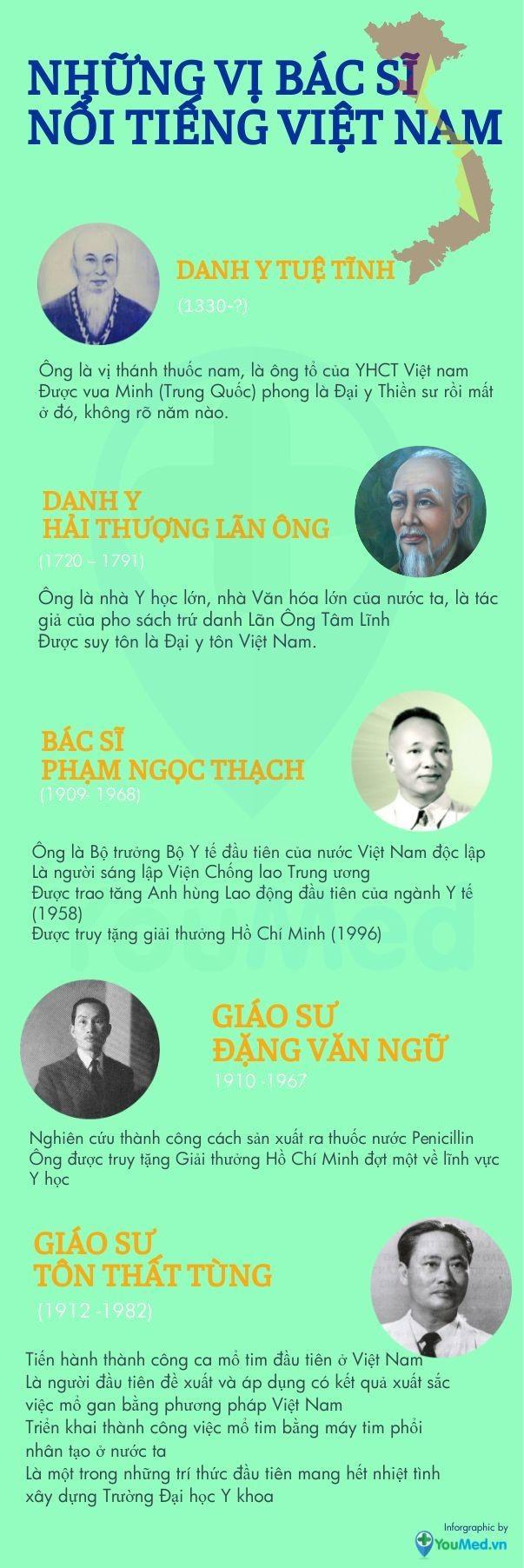 Những vị danh y nổi tiếng tại Việt Nam và trên thế giới 1