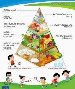 Béo phì ở trẻ em: Những nhiều bố mẹ hiện đại cần biết!