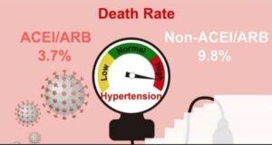 tăng huyết áp nhiễm Covid-19