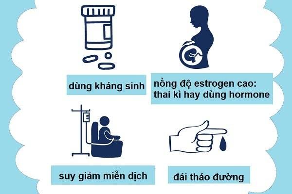 Yếu tố nguy cơ có thể dẫn đến viêm âm đạo do nấm