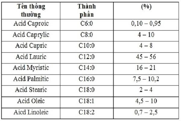 Thành phần hóa học của dầu dừa