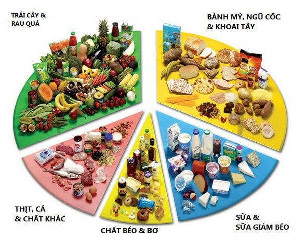 Trẻ tiểu đường vẫn cần đảm bảo cân bằng chế độ dinh dưỡng