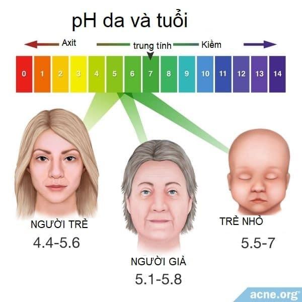 độ pH của da