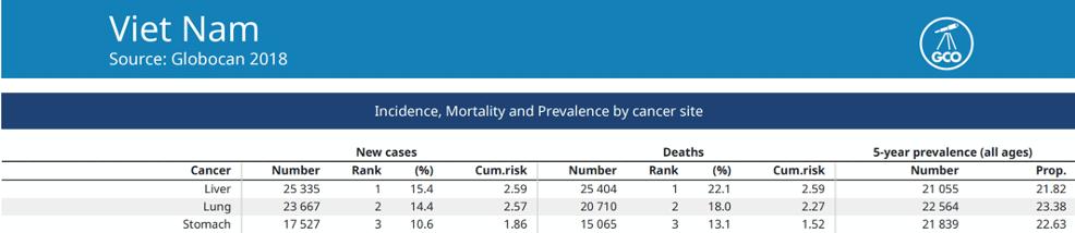 Số liệu của ung thư gan nguyên phát