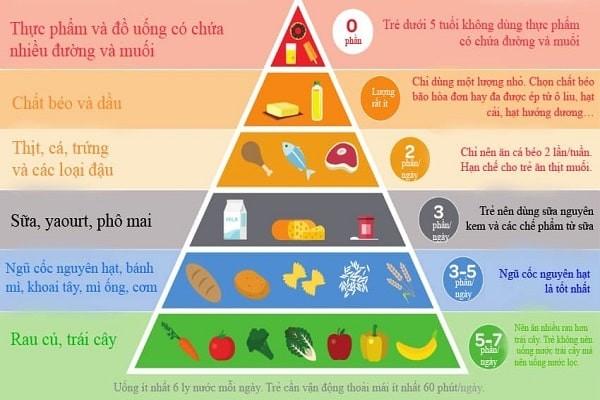 Tháp dinh dưỡng cho bé từ 3 đến 5 tuổi