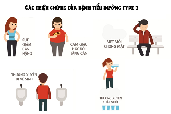 các triệu chứng của bệnh đái tháo đường