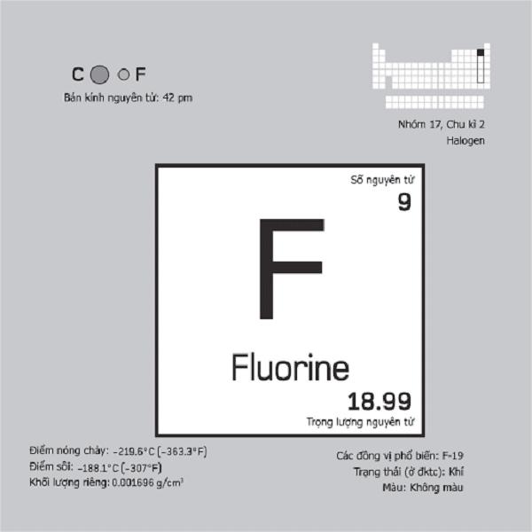 Giới thiệu về nguyên tố F