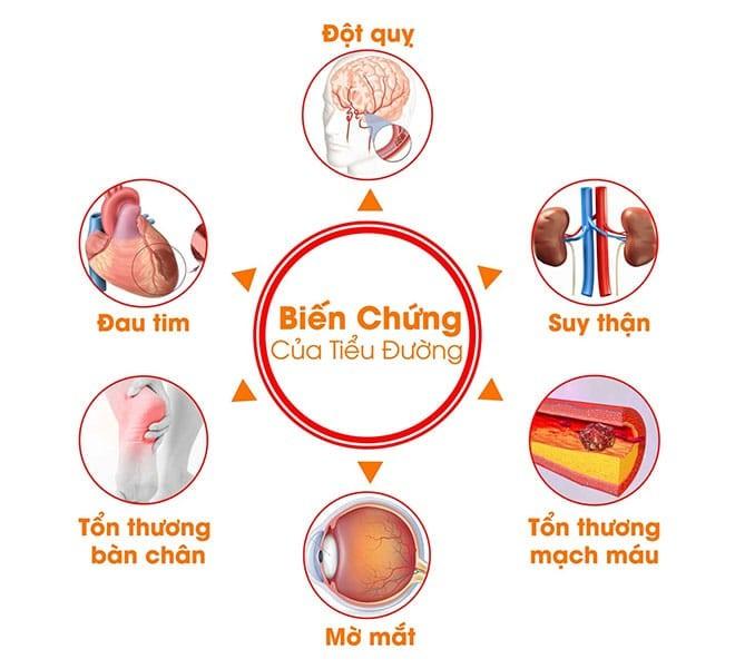 Kiểm soát HbA1c ngăn biến chứng đái tháo đường