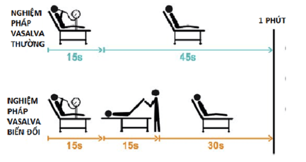 Thường cần thiết khi bệnh nhân có biểu hiện nhịp nhanh tái phát.