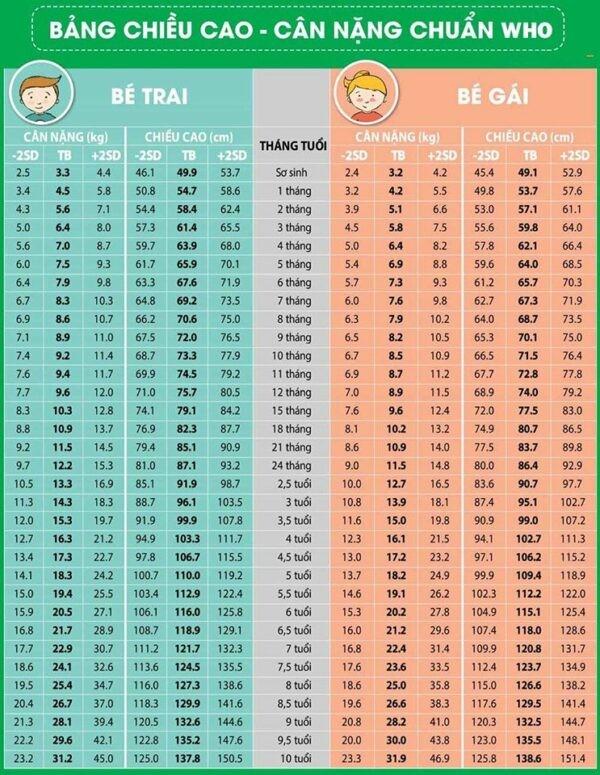 bảng chiều cao cân nặng cho bé trai - bé gái