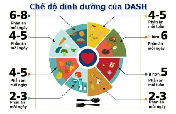 Chế độ dinh dưỡng DASH áp dụng cho bệnh thận mạn giai đoạn 1-3