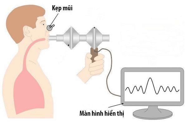 Phế dung ký có thể đo được lượng không khí và tốc độ thở của bạn