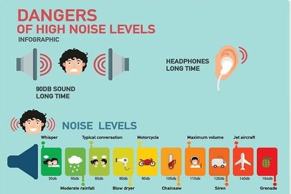 vMất thính lực liên quan tiếng ồn