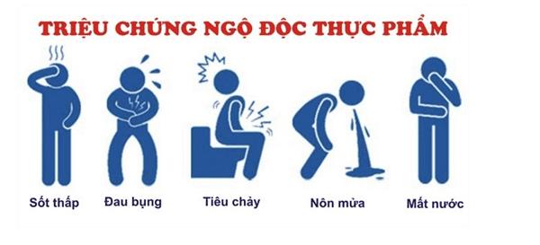 Một số triệu chứng khi bị ngộ độc