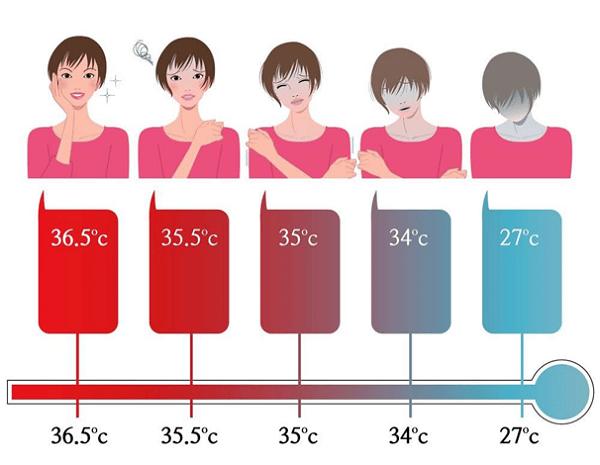 Bạn biết gì về nhiệt độ cơ thể?