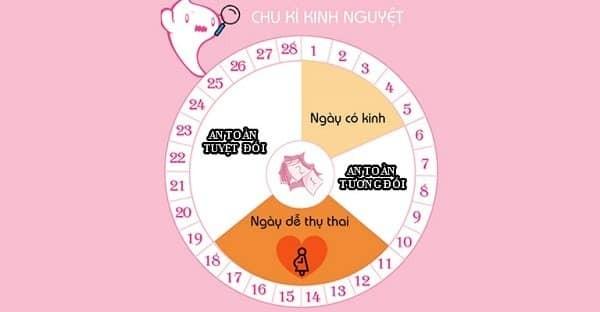 Dựa vào những cột mốc trong chu kỳ kinh nguyệt mà bạn có thể tính ngày an toàn để quan hệ nhằm tránh mang thai