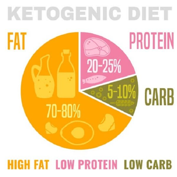 Keto diet: high fat, low carb and low protein