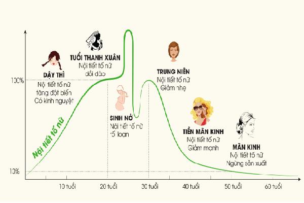 Nội tiết tố ở nữ thay đổi khi mang thai