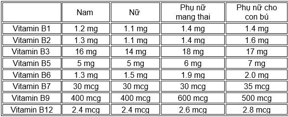Lượng vitamin B cần cung cấp hàng ngày
