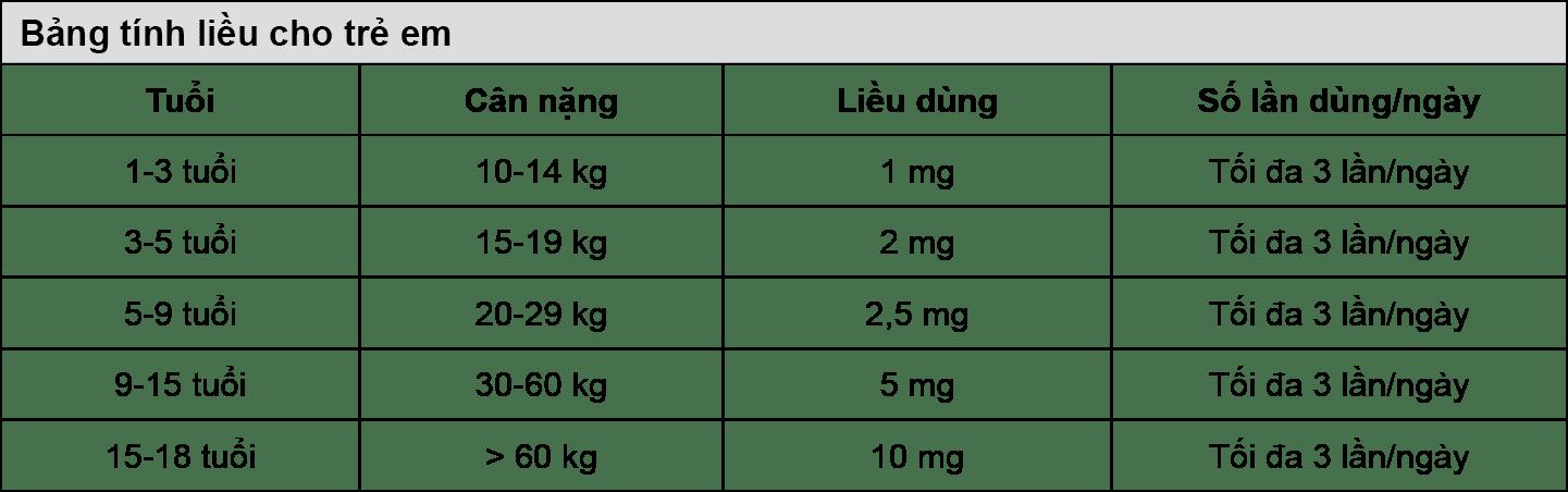 Bảng điều chỉnh liều đối với từng trẻ
