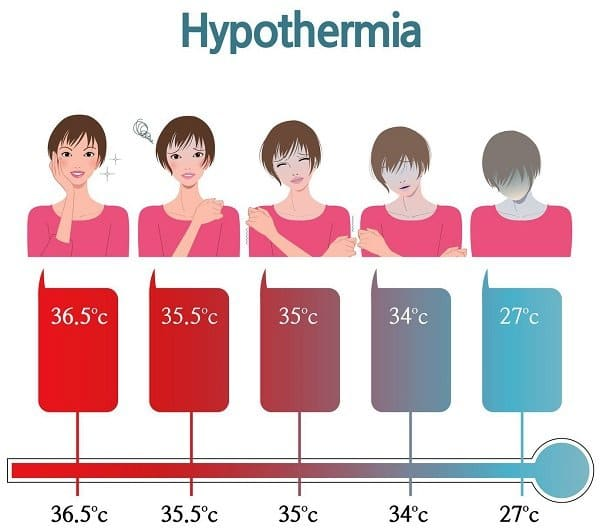 Nhiệt độ cơ thể hạ thấp do nguyên nhân nào gây nên?