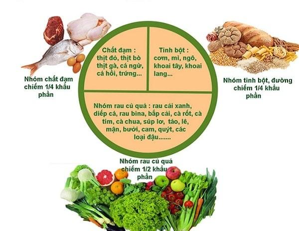 Một chế độ ăn uống lành mạnh sẽ có khẩu phần lớn là trái cây, rau, ngũ cốc nguyên hạt