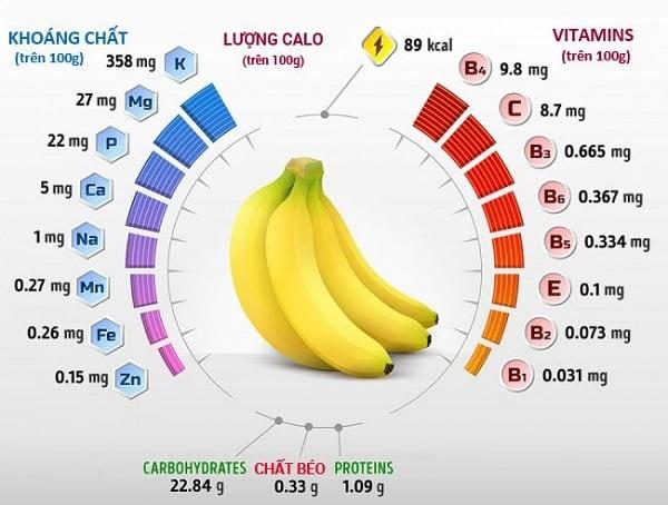 Bạn có biết hàm lượng các chất dinh dưỡng trong quả chuối