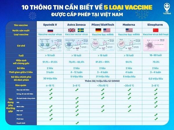 10 thông tin cần biết về 5 loại vaccine được cấp phép tại Việt Nam